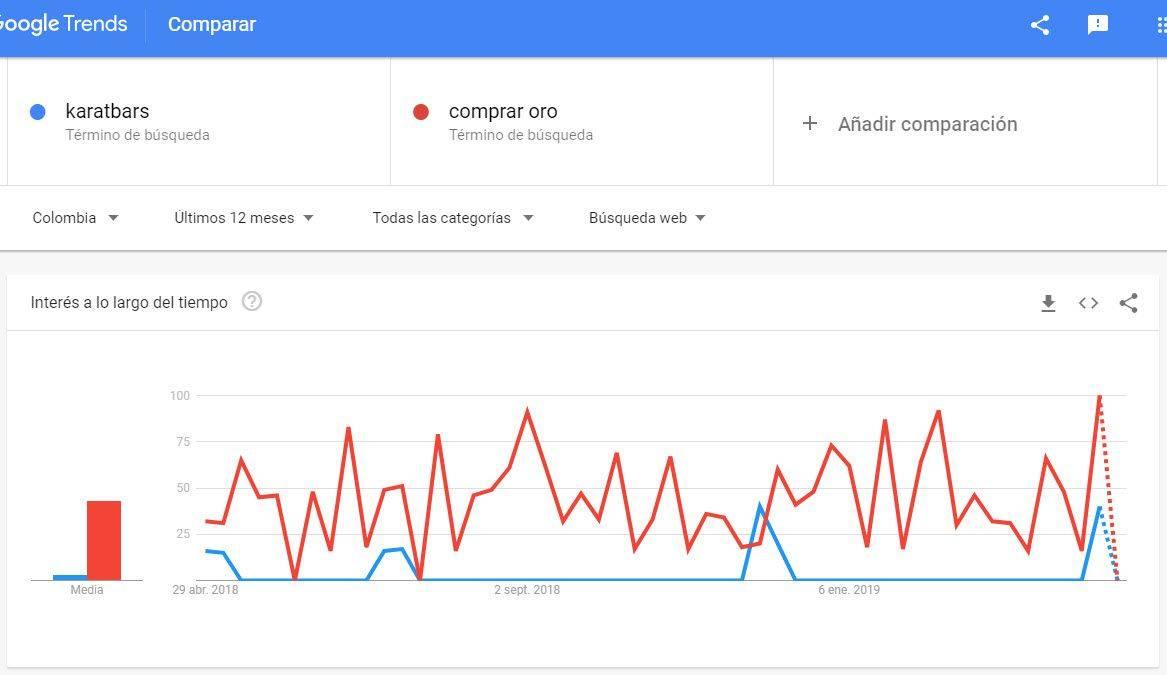Gráfica de la tendencia de la inversion en Oro en Colombia