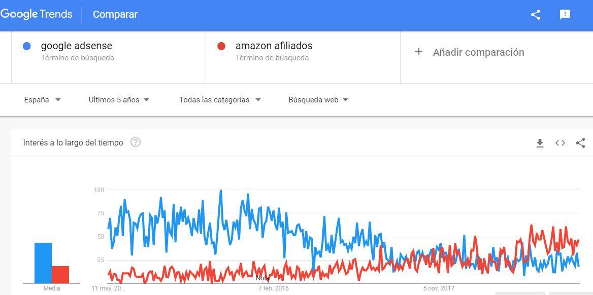 Tendencia de google adsense versus amazon afiliados