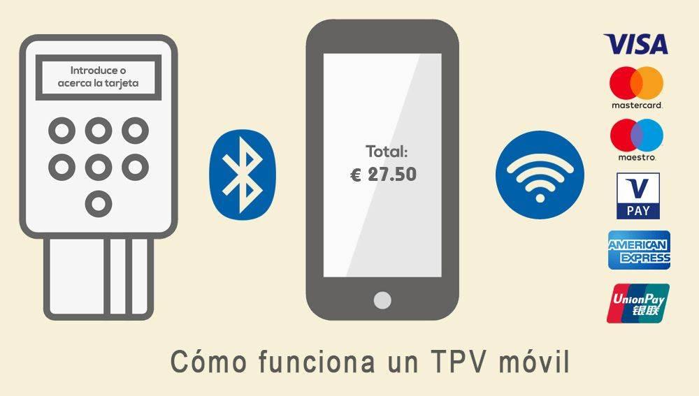 Cómo funciona un TPV móvil. sumup comisiones. Mypos Comisiones